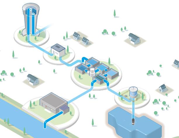 telegestion telecontrol de agua
